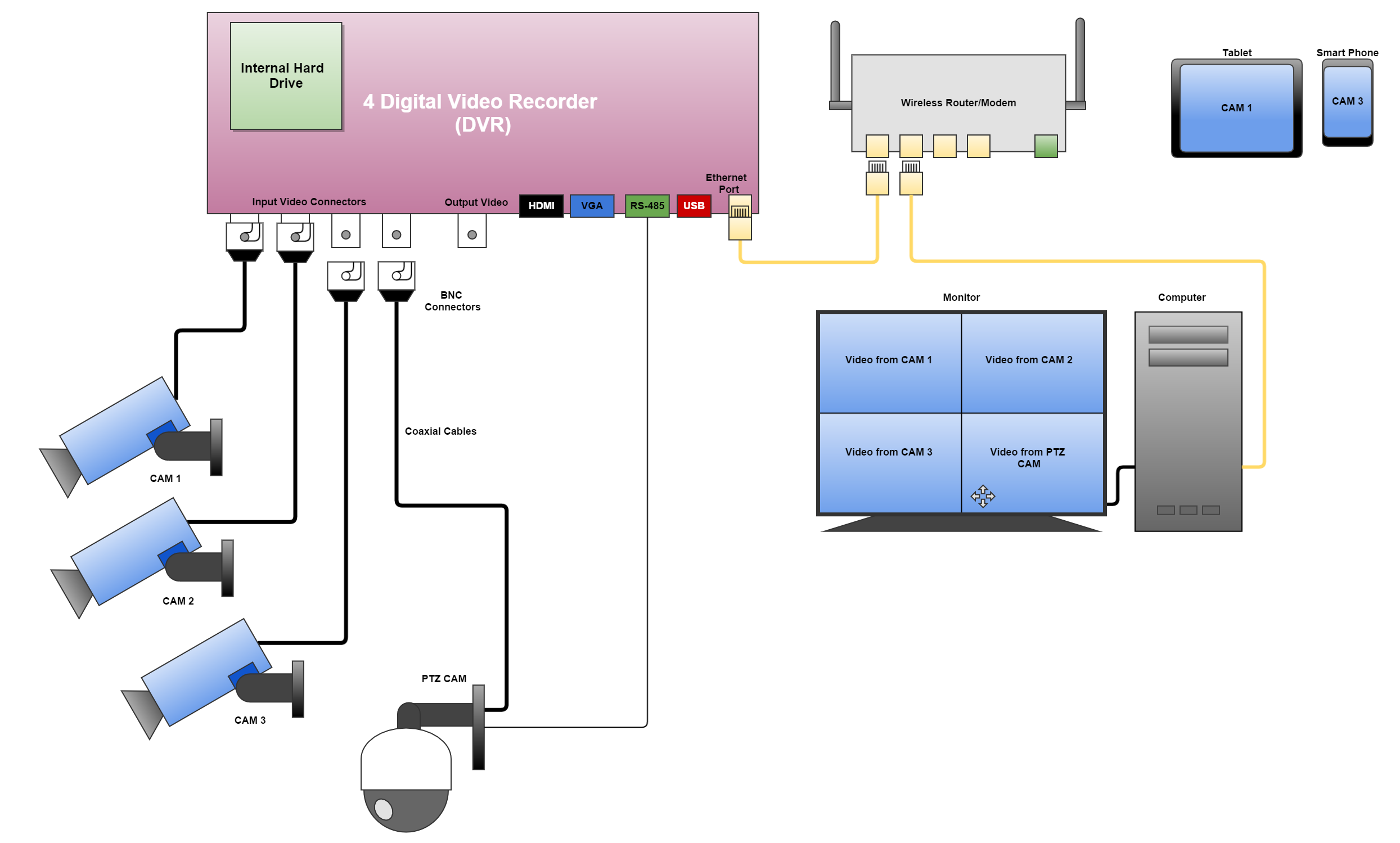 DVR connection diagram connected to Ethernet