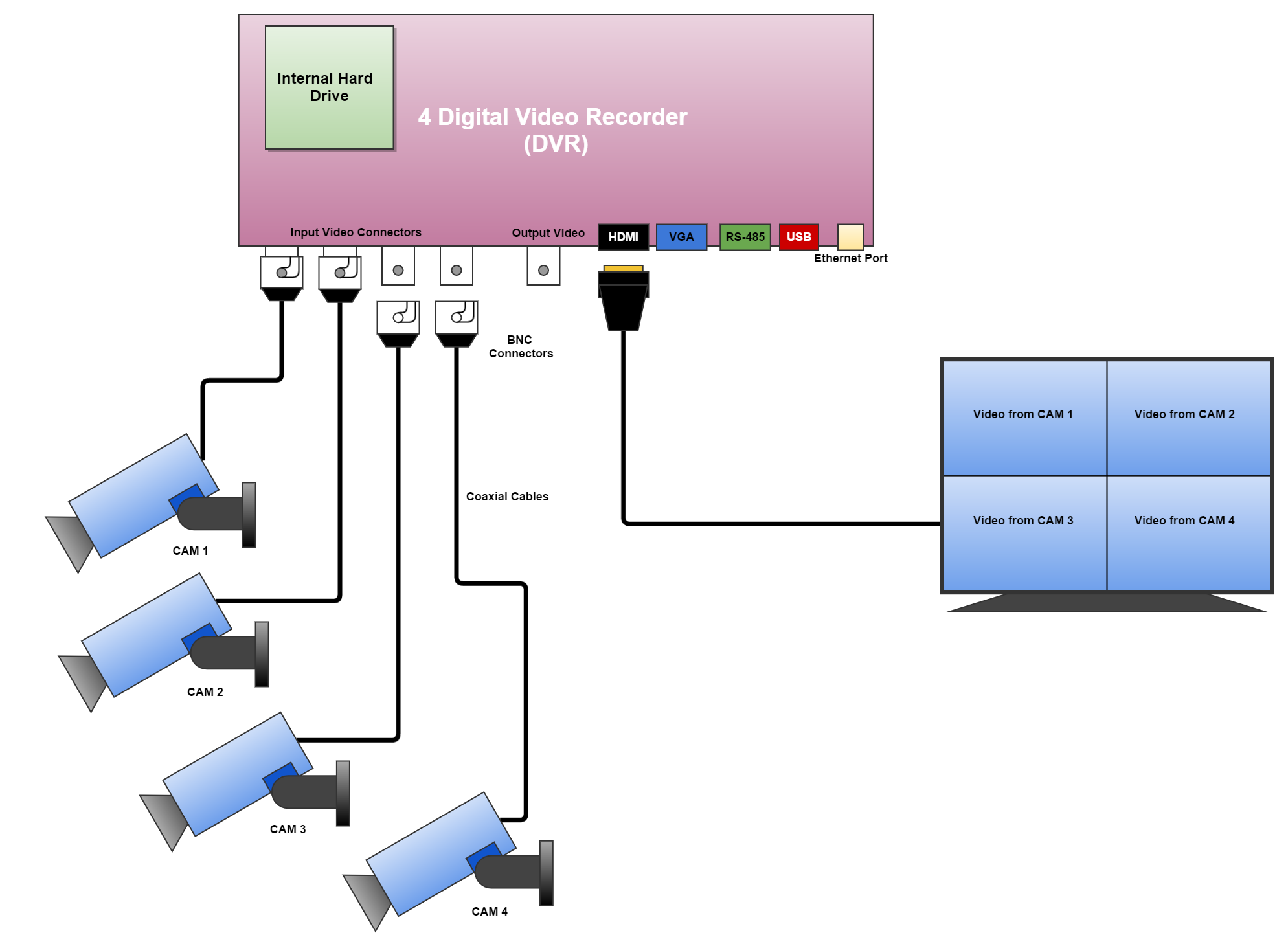 DVR connection diagram