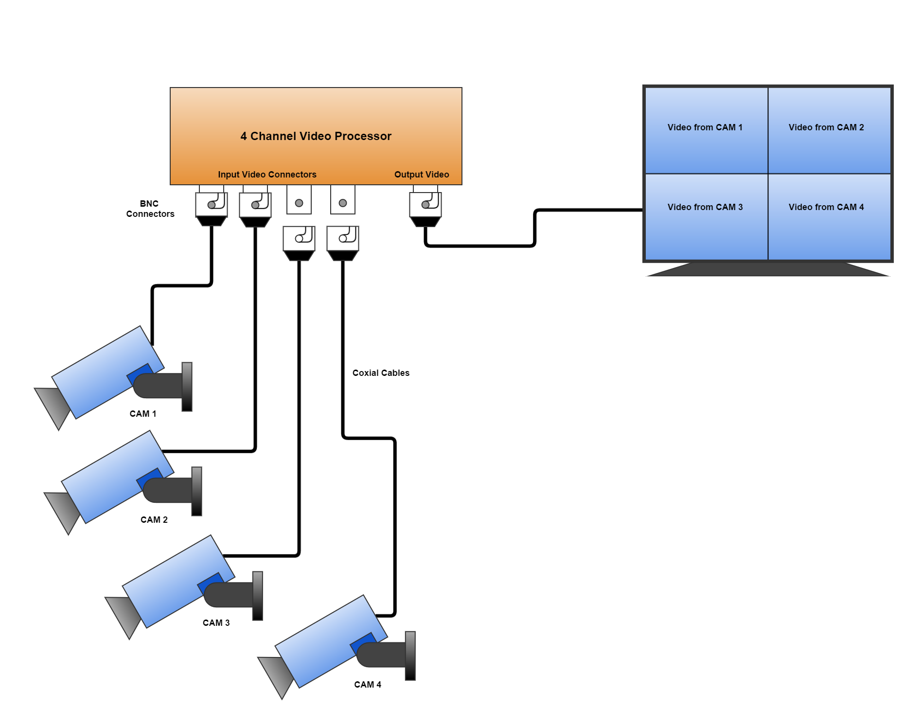 4 channel Video Processor connection diagram