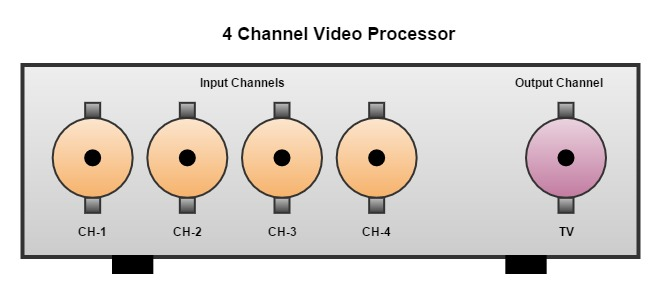 The input and output port of a Video Processor