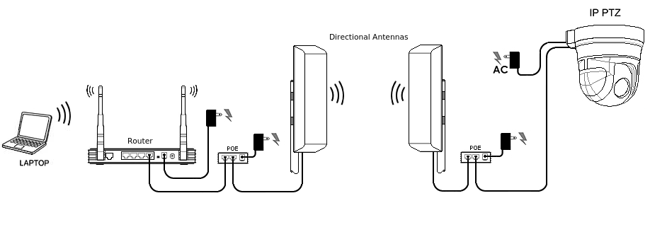 ip wireless directional antenns