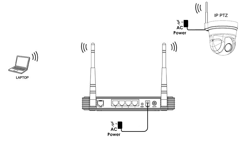 wirless ip camera connection diagram with no cables